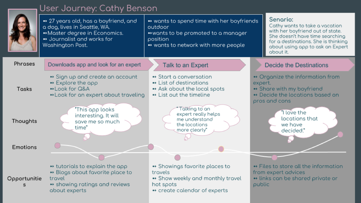 User journey for Cathy